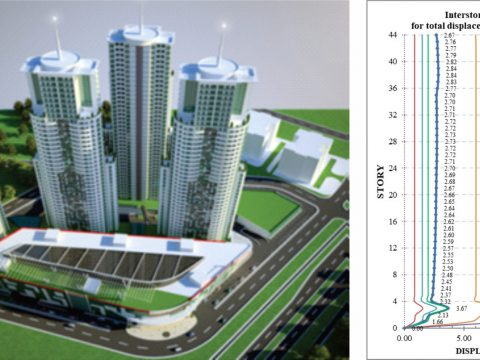 Project: Cevahir Sky City complex, 2014 – 2015 (revision of structural system, forced vibration testing) (Investor: Cevahir Holding, Turkey)
